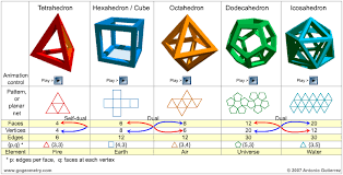 image gallery euclidean solids