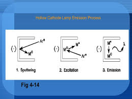 hollow cathode l in atomic absorption spectroscopy chapter 4 atomic absorption spectroscopy