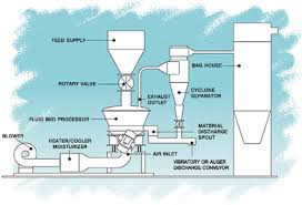 Air Fluidized Bed Principle Of Operation For Fluid Bed Processors Dryers Coolers
