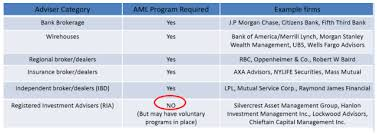 changes to aml rules for investment advisors sichenzia ross
