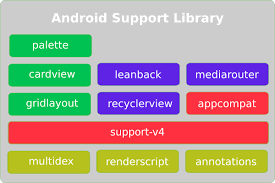 android library demystify the android support library margaret maynard medium