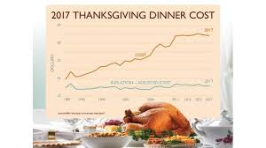 thanksgiving material farm bureau lowest thanksgiving dinner cost in five years