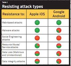 why iphone is better than android ios has 10x more security holes than android but it s still safer