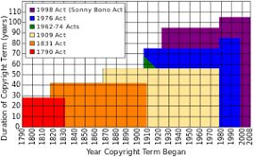 copyright wikipedia