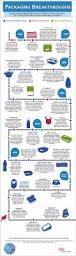 80 best packaging images on pinterest design packaging bottle