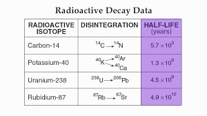 Earth Science Reference Table 2011 Page 1 Radioactive Decay Hommocks Earth Science Department Youtube