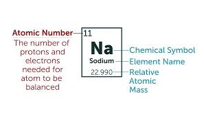 Ions Periodic Table How To Calculate The Charge Of An Ion Sciencing
