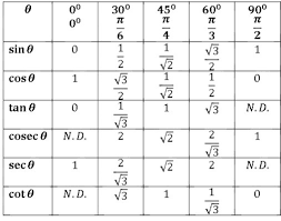 Table Of Trigonometric Values Is There Any Easy Trick To Memorise That Table Of Trigonometric