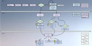 create a flow chart online 5e character creator flowchart done r d flowchart create a flowchart marketing flowchart personalized online marketing part 1 2 neuromarketing r d flowchart