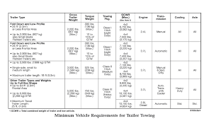 2010 jeep liberty towing capacity towing your trailer determining the towing capacity you need