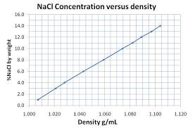 density of table salt experiment 5 help