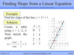 meaning of slope for equations graphs and tables ppt video