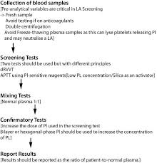 Testing Report Sle by Antiphospholipid Antibodies Introduction