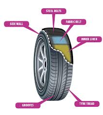 a comprehensive guide to tyres