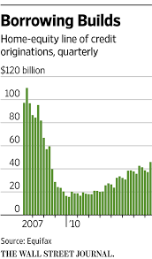 Letter Of Intent To Borrow Money by Tapping Your Home Equity For Cash Is Big Again Wsj