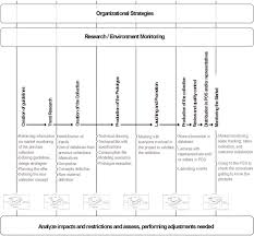 Supply Chain Fashion Industry A Design Management Framework For The Fashion Industry