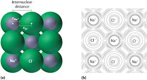 Cation And Anion Periodic Table Sizes Of Atoms And Ions