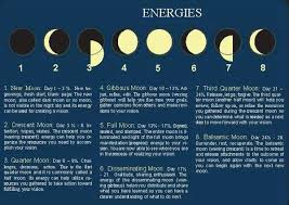 moon phases and meanings theherbnerdpodcast com to learn more