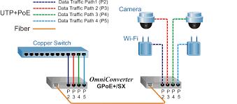 10 100 1000 multi port poe media converter