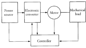 applications of power electronics system in various fields