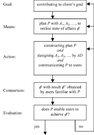 design and use as plans an action theoretical account sciencedirect