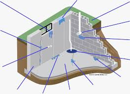 basement waterproofing and repair in huntsville don kennedy and sons