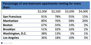 3 bedroom apartments boston ma 2 bedroom apartments for rent in boston 2 bedroom apartment rental