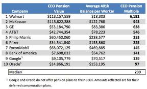 walmart ceo s retirement plan 6 200 times bigger than workers