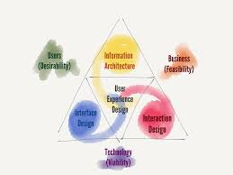 experience design a simplified model for user experience design marketing style