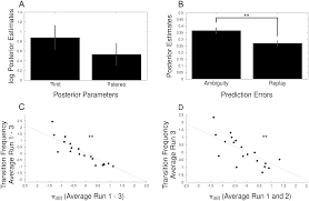 a predictive coding account of bistable perception a model based