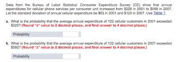 bureau of labor staistics data from the bureau of labor statistics consumer chegg com