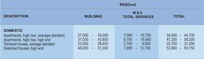 building a house cost cost of building a house in philippines ipefi com