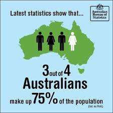 australian bureau statistics australian bureau of statistics posted this
