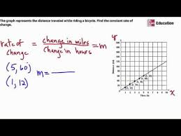How To Find The Rate Of Change In A Table Use A Graph To Find Constant Rate Of Change