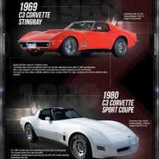 corvette stingray evolution evolution of the corvette visual ly