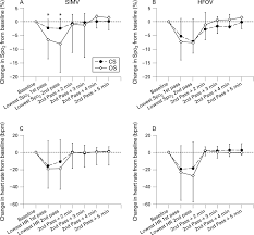 lung volume and cardiorespiratory changes during open and closed