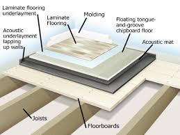 Ikea Underlay For Laminate Flooring Laminate Flooring Vs Carpet Noise Carpet Vidalondon