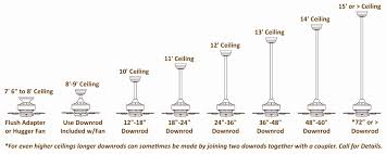 how to select a ceiling fan 50 fresh images of ceiling fan size calculator furniture home