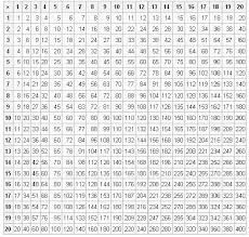 Printable Times Table Chart Fdfspofu Times Table Grid Games