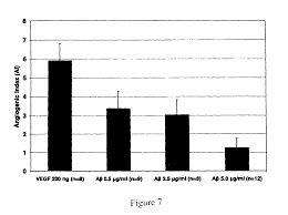 patent us8067372 modulation of angiogenesis by a beta peptide