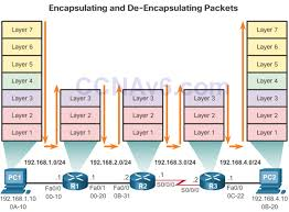 ccna 2 v6 0 study material u2013 chapter 1 routing concepts