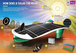 Challenge How Does It Work How Does A Solar Car Work Sun Is The Future