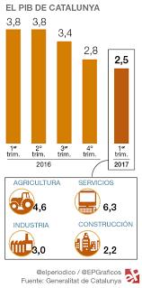 Producto Interior Bruto Cataluya Creció Al 2 5 En El Primer Trimestre
