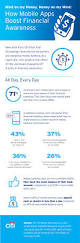 citi launches findings of new mobile banking study at the