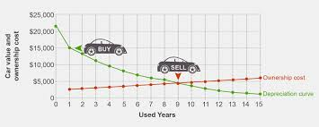 Used Car Price Estimation by Buying The Most Cost Effective Car Fidelity