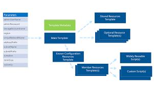 design azure templates for complex solutions microsoft docs