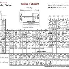 periodic table activity answers periodic table activity chemistry best of exploring the periodic
