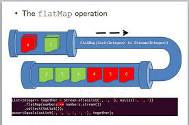 Map Java How To Use Flatmap In Java 8 Stream Example Tutorial Java67