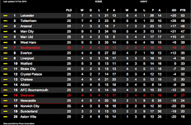 barclays premier league full table full time swansea city 0 1 southton