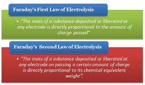 faradays laws of electrolysis study material for iit jee